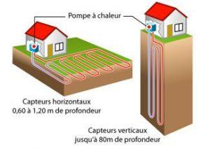 captage horizontal et vertical