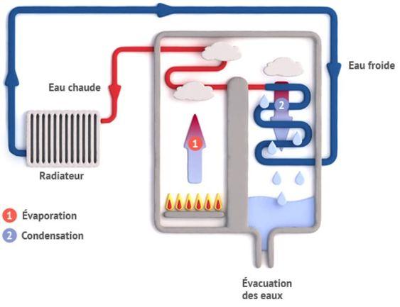 chaudière à condensation fonctionnement